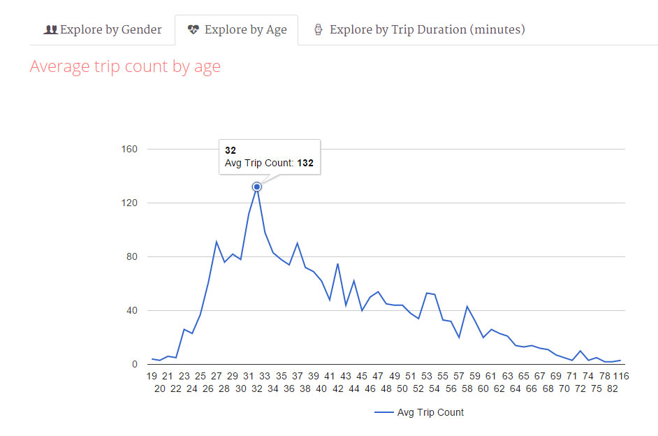 Civic Explore: Interactive Graph